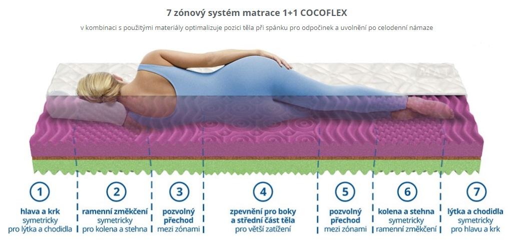 matrace 1+1 COCOFLEX
