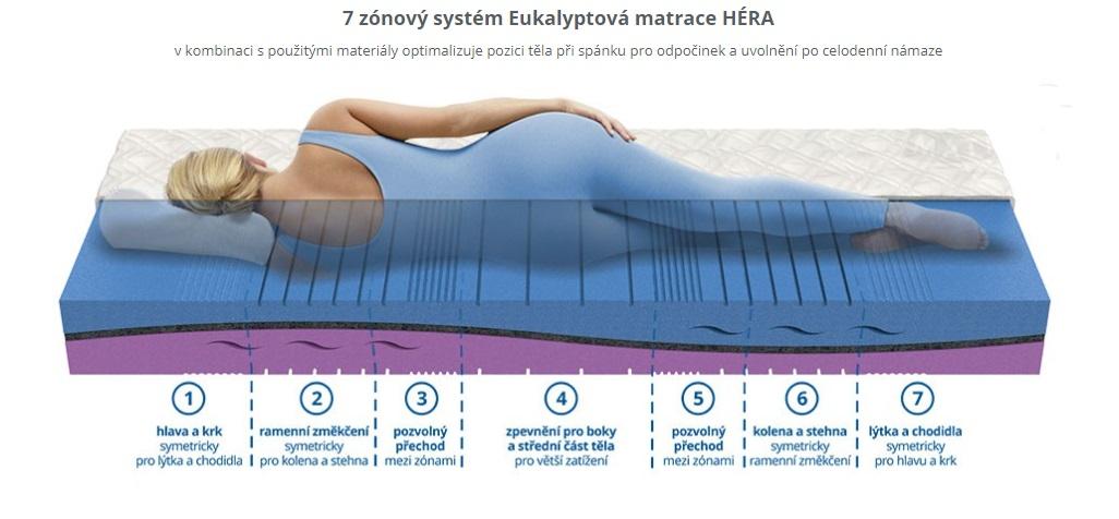 Eukalyptová matrace HÉRA