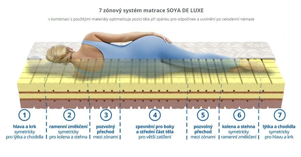 matrace SOYA DE LUXE